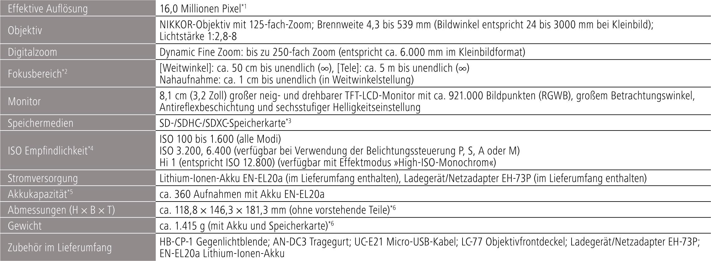 Nikon P1000 Datenblatt